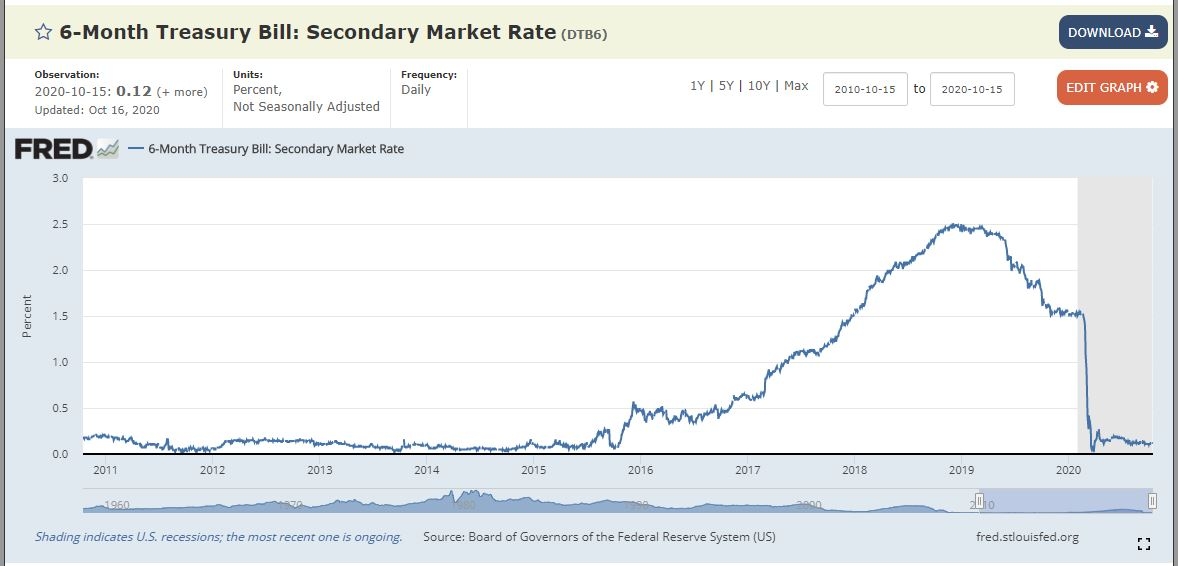 6 month treasury bill interest rate 10 year chart