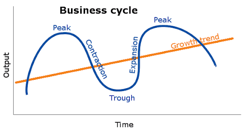 business cycle and dividend safety