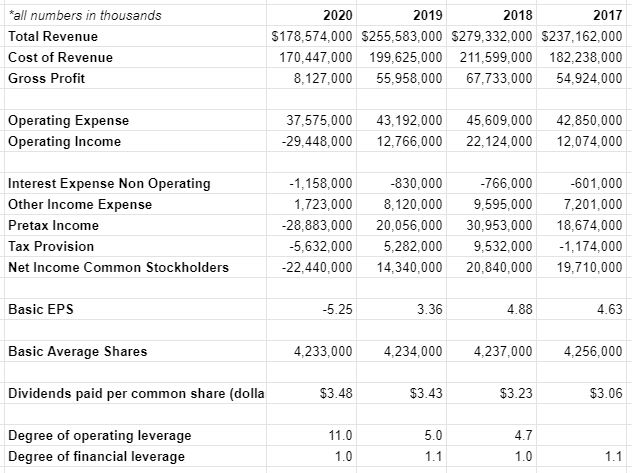 exxon mobile xom debt and operating leverage