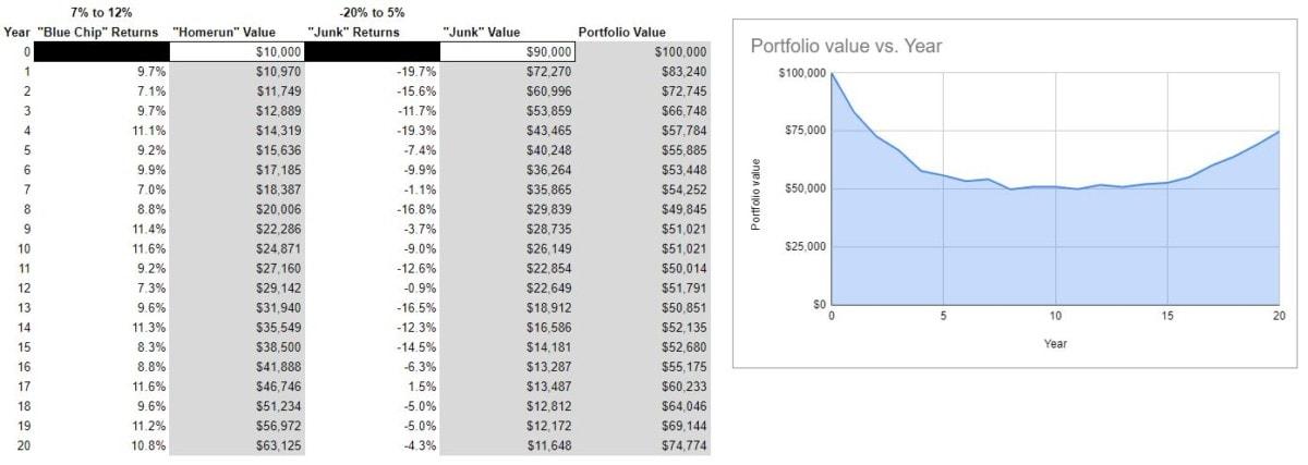 blue chip stocks vs junk model