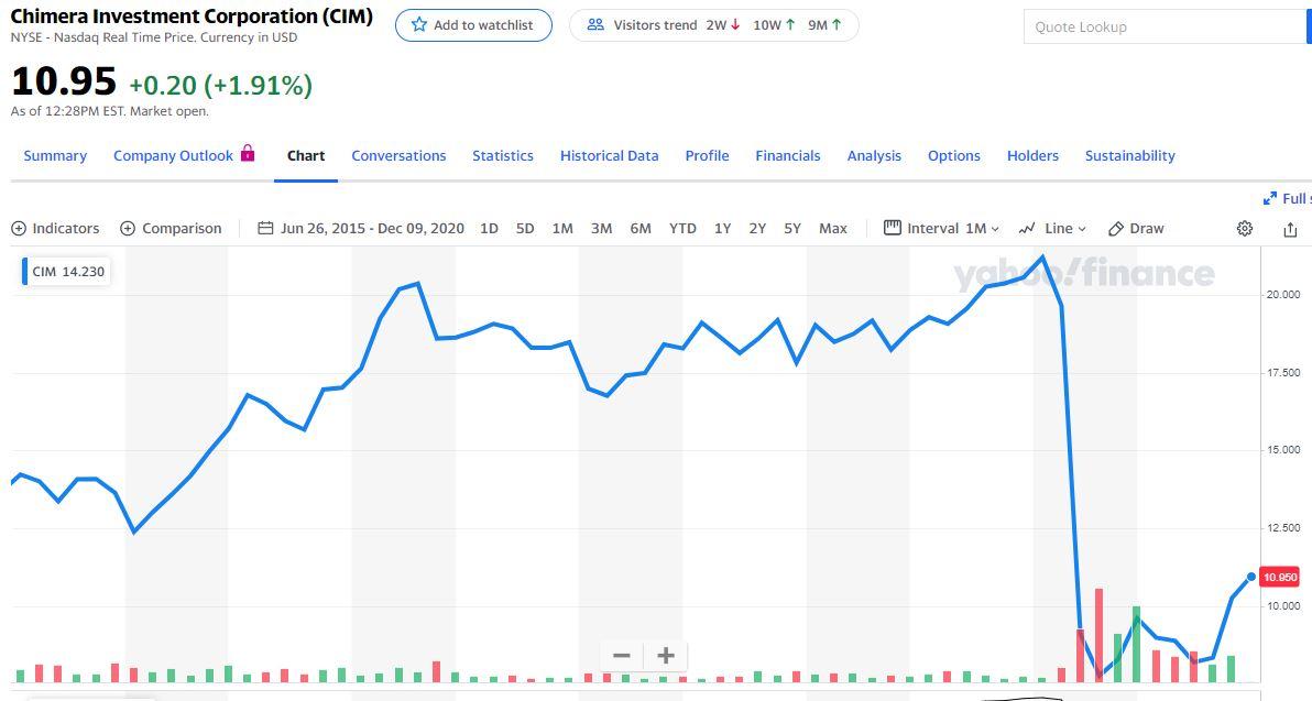 chimera cim dividend loss