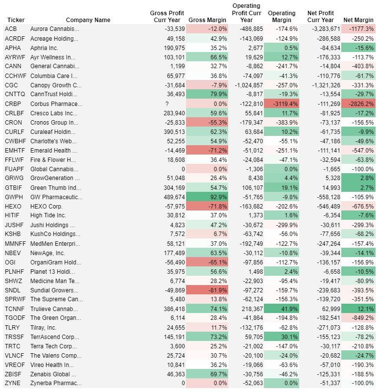 cannabis stock gross, operating, net margins april 2021