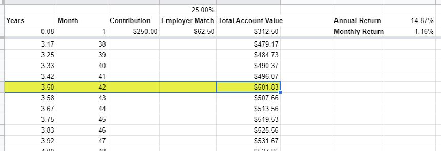 how long to double money 401k employer match 25 pct