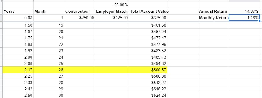 how long to double money 401k employer match 50 pct