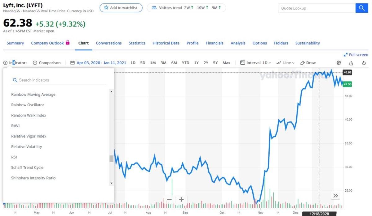lyft stock chart with technical indicators