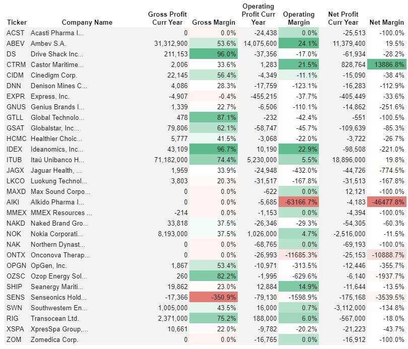 margin analysis penny stocks april 2021