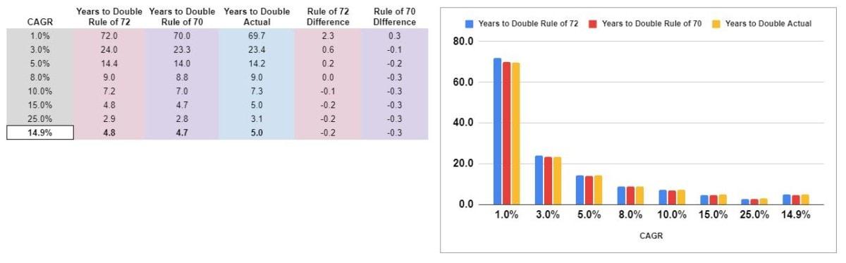 rule of 72 spreadsheet