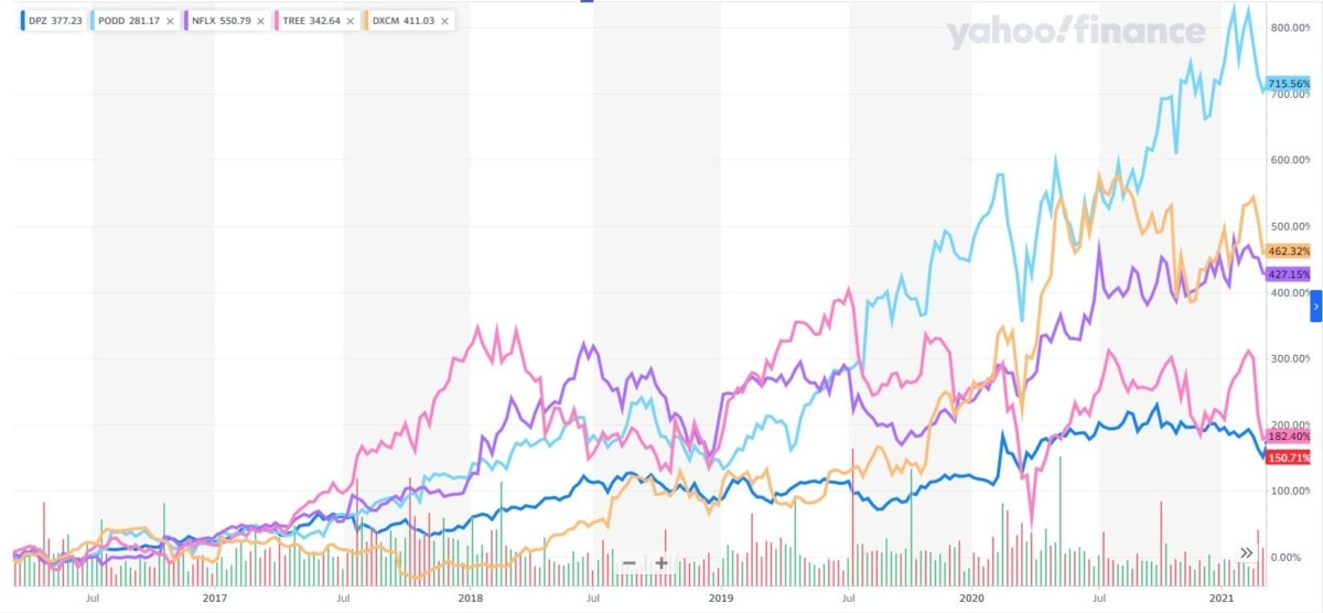 stocks doubled previous 5 years chart