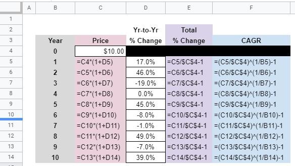capital gains formulas