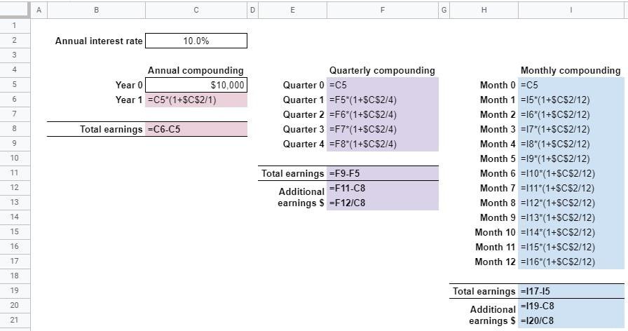 compounding periods formulas