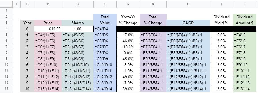 dividends formulas