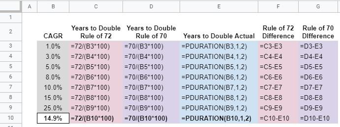 rule of 72 formulas
