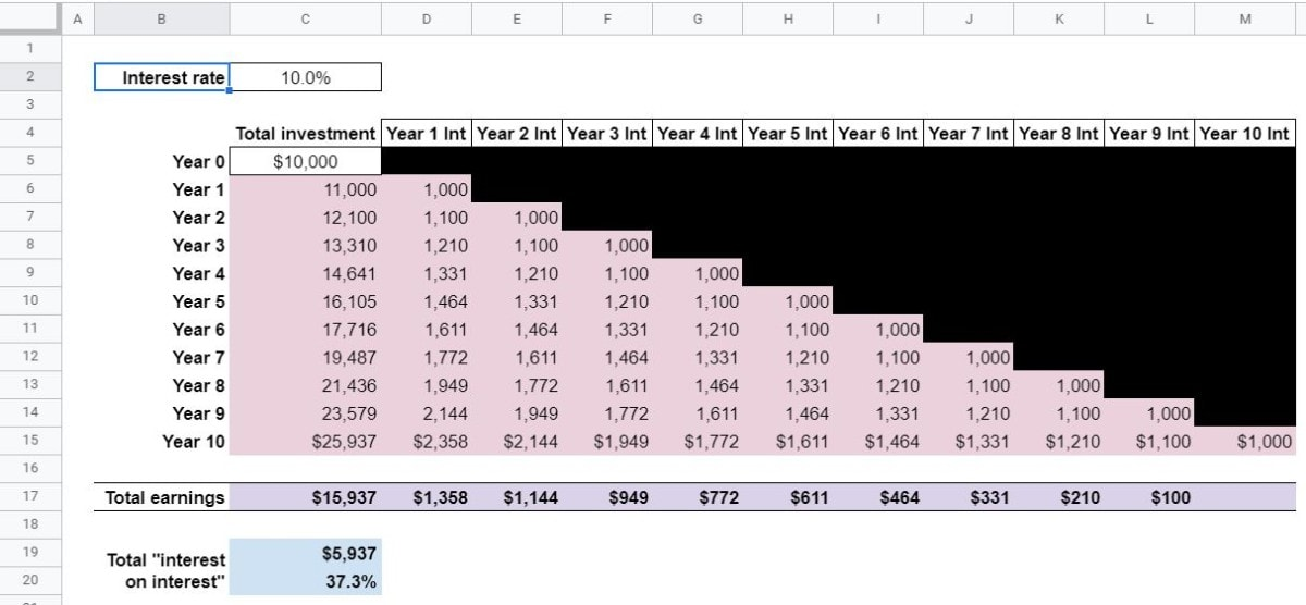what is compounding finished spreadsheet