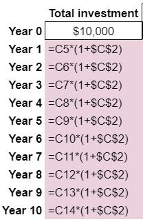 what is compounding total investment