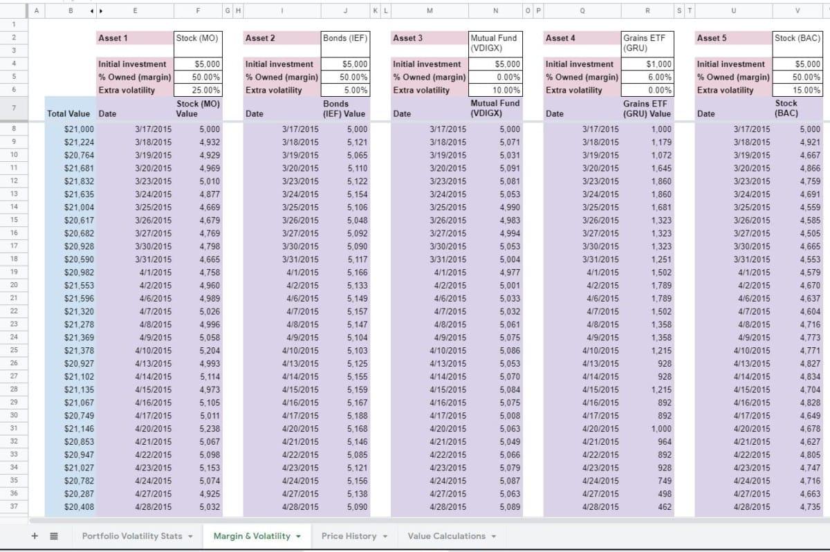 margin and volatility finished