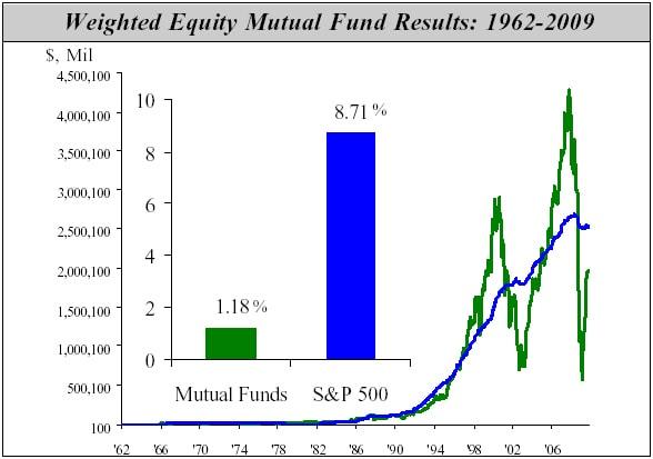never stock pick mutual fund returns