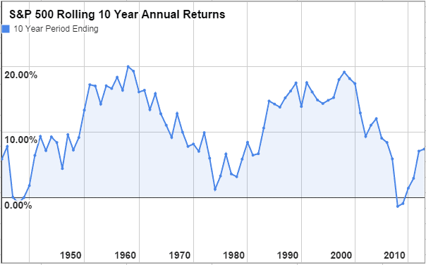 never stock pick sp 500 rolling 10 year returns