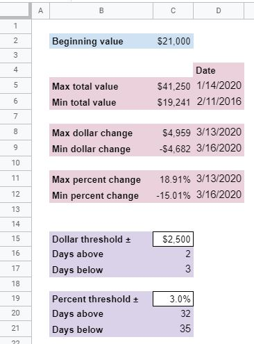 portfolio volatility statistics finished