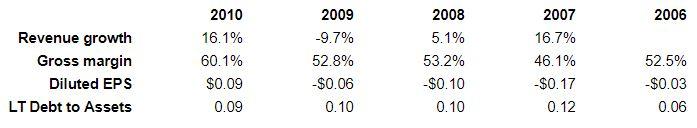 tech stock 1 financials