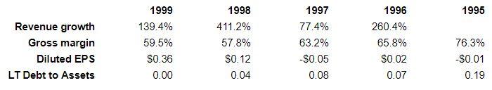 tech stock 2 financials