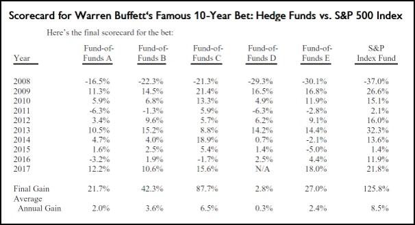 warren buffet hedge fund bet table